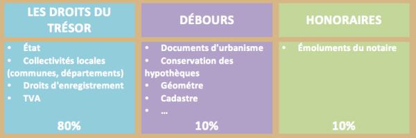schéma répartition frais notaire