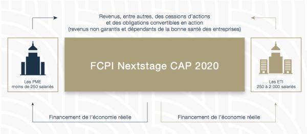 gestion de patrimoine blois FCPI